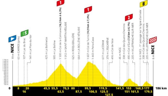 segunda etapa Tour