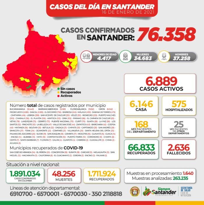 Covid Santander
